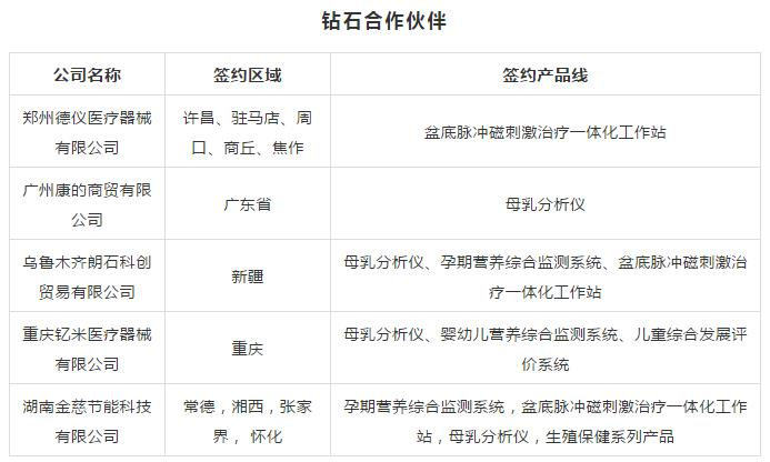 同心前行,筑梦共赢!海力孚集团·康宇医疗成功签约16家合作伙伴